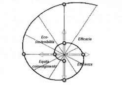 Albergo Diffuso come volàno per lo sviluppo turistico (Droli, 2009)